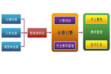 BMS计费系统